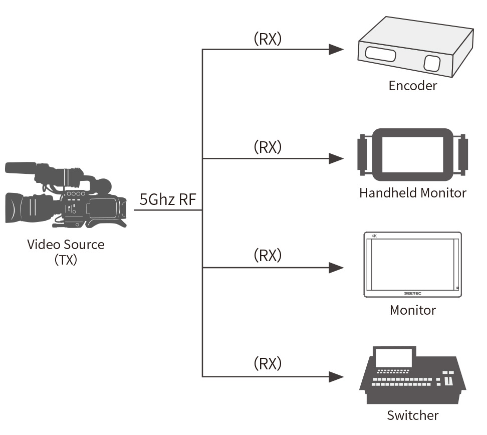 multi-point-transmission-system